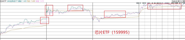 芯片ETF